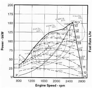 Performance And Efficiency Map For A Typical High Speed