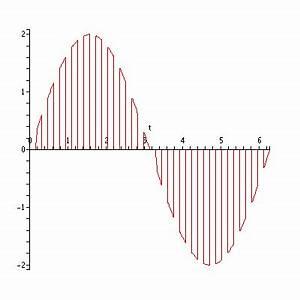Pwm Frequenz Berechnen : sinus dimmer ~ Themetempest.com Abrechnung
