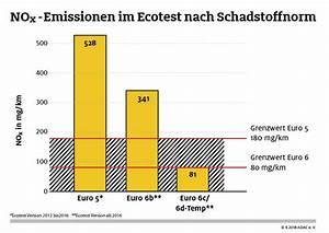 Diesel Euro 6 Nachrüsten : audi a6 euro 6 diesel kaufen modifizierte autogalerie ~ Jslefanu.com Haus und Dekorationen