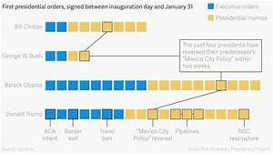 Barack Obama Signed More Executive Actions In His First 12 ...