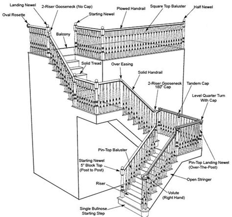 Staircase Banister Parts by Pin By Yarbrough On Ideas For Our House Parts Of