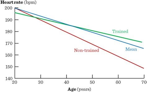 rate range by age molecular and clinical basics of gerontology digit 225 lis tank 246 nyvt 225 r