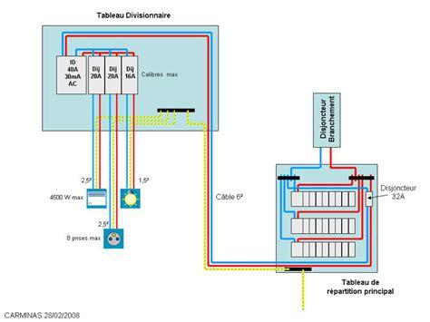 luminaire chambre froide problème raccordement interrupteur différentiel et