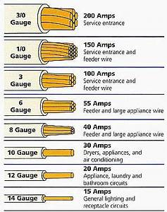 Electrical Wire Size Table | ... wire. The smaller the ...