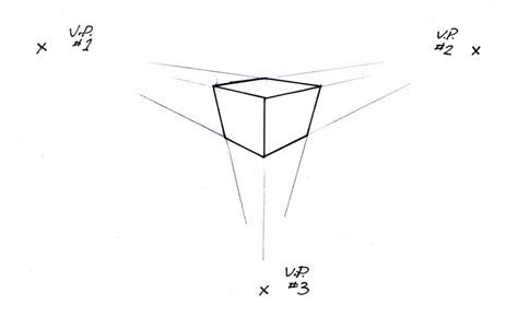 Linear Perspective Drawing: overview of 3 drawing types