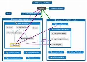 Interactive Flowchart Like Code Map In Visual Studio