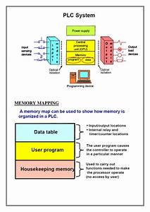 Overview Of Plc And Scada