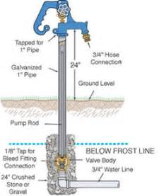 hydrant lengths simmons manufacturing companysimmons