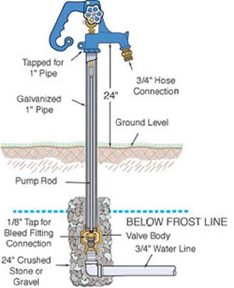 frost  spigot  leaking underground  weep hole
