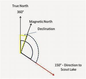 What Is An Azimuth