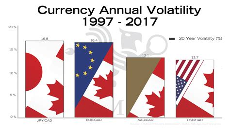 Currency Volatility Currency Annual Volatility Bullionbuzz Chart Of The Week
