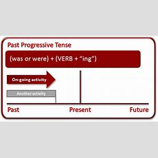 Past Progressive Tense  What Is The Past Progressive Tense?