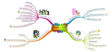 Imindmap Emotional Intelligence Goleman Model Mind Map