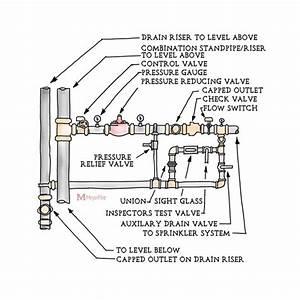 Fire Riser Manual Control Valve Wiring Diagram