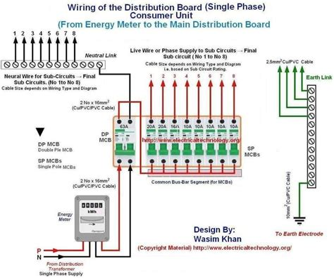 Wiring The Distribution Board Single Phase From Energy