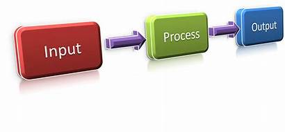 Input Cycle Examples Ipo Output Process Code