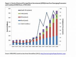 Stock of Outward Foreign Direct Investment (OFDI) from ...