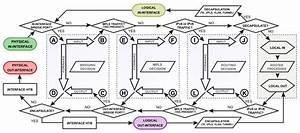 Manual Packet Flow
