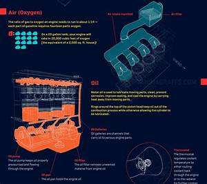 How An Automotive Gas Engine Works