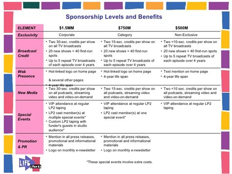 sponsorship levels template sponsorship levels and benefits template choice image template design ideas