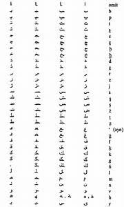 turkish studies romanization table for ottoman turkish With ottoman letters