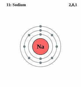 Mr Phillips' GCSE Chemistry Blog: Electronic Structure or ...
