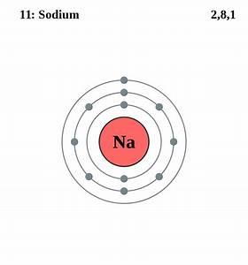 Mr Phillips U0026 39  Gcse Chemistry Blog  Electronic Structure Or