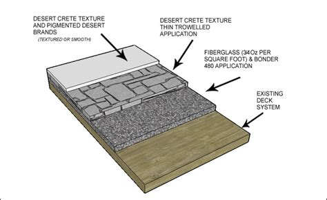 concrete deck coating concrete coatings concrete