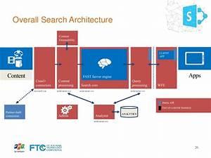 Google Search Architecture Diagram