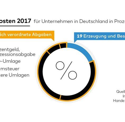 Stromkosten In Nebenkosten by Strompreis Wirtschaftsverband Dihk Fordert Senkung Der