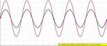 Wave Interference Constructive Phase Destructive Diffraction Polarization