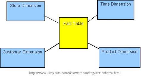 fact table in data warehouse star schema