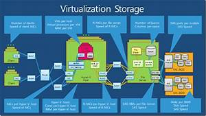 Virtualization Storage U2013smb  20  Days Of Server