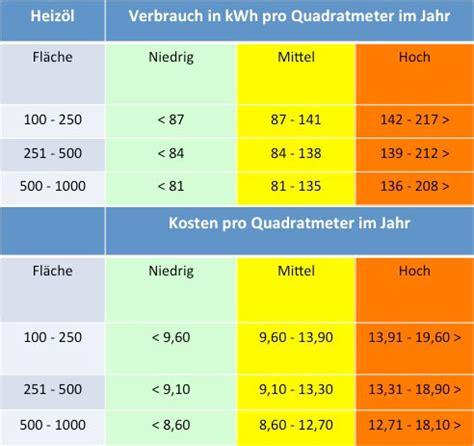 Preis Pro Qm by Heizkosten Pro Quadratmeter Im Vergleich