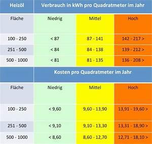 Wieviel Farbe Pro Qm Wohnfläche : heizkosten pro quadratmeter im vergleich ~ Orissabook.com Haus und Dekorationen