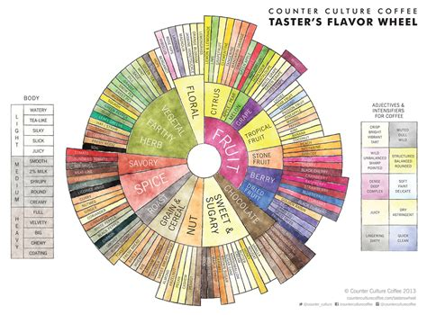 When the grind is too coarse, it results in extraction and the fruity acids are released first. Download Counter Culture Coffee Taster's Flavor Wheel   Counter culture coffee, Coffee tasting ...