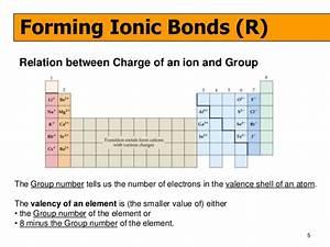 Dot Diagrams Ionic Bonds
