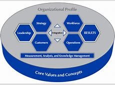 Baldrige Excellence Framework BusinessNonprofit NIST