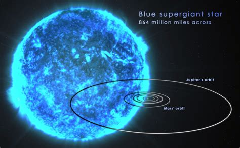 Pistol Star Blue Supergiant (page 3) - Pics about space