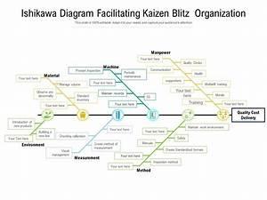 Ishikawa Diagram Facilitating Kaizen Blitz Organization