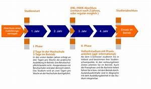 Duales Studium Management : mein duales studium duales studiums mit ausbildung ~ Jslefanu.com Haus und Dekorationen