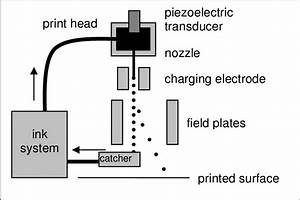Schematic Diagram Of A Continuous Inkjet Printer