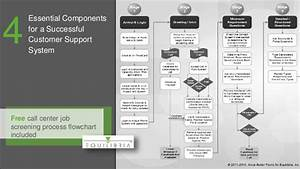 Call Center Information Flow Diagram