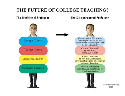 pros and cons of outsourcing the disaggregated professor envisioning online learning