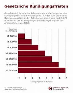 Kündigungsfrist 3 Monate Zum Monatsende Berechnen : gesetzliche k ndigungsfristen f r arbeitnehmer und ~ Themetempest.com Abrechnung