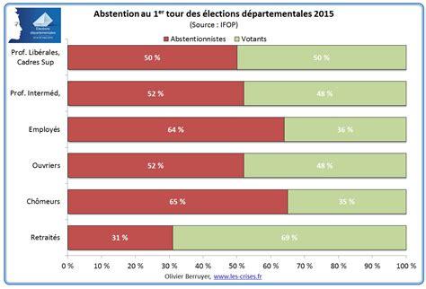 3 suisses si鑒e social le résultat des départementales en 1 graphique 50 des ouvriers votent fn les observateurs