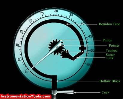 Gauge Pressure Parts Principle Working Animation Internal