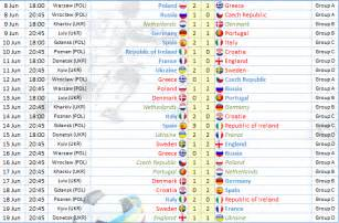 European Soccer Leagues Standings basketball scores live online basketball scores