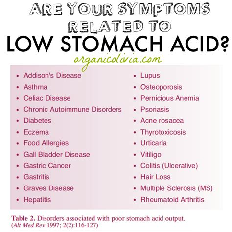 Are Your Symptoms Related To Low Stomach Acid The Truth