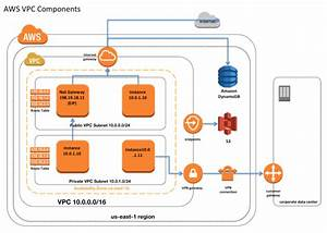 Aws Virtual Private Cloud  Vpc   U2013 Free Study Material For Aws  U0026 Pmp Certification
